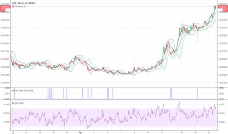 IOTABTC: IOTA buy signals