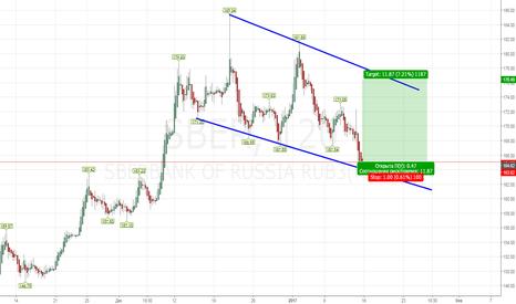 SBER: пробуем лонг на открытии рынка