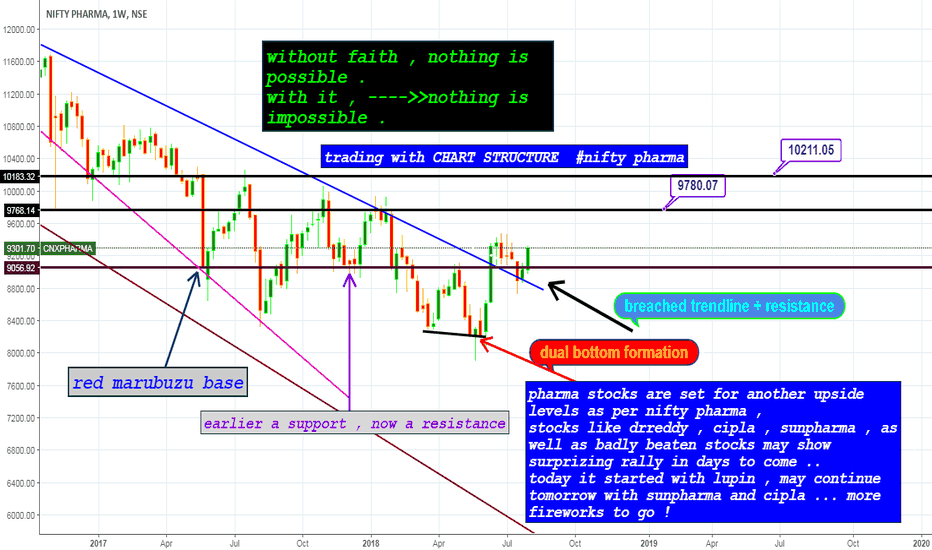 CNXPHARMA: nifty pharma weekly chart STRUCTURE analysis