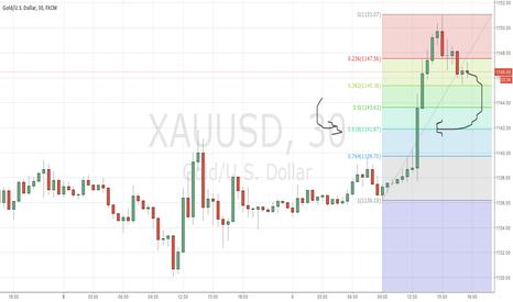 XAUUSD: gold short TP 1141