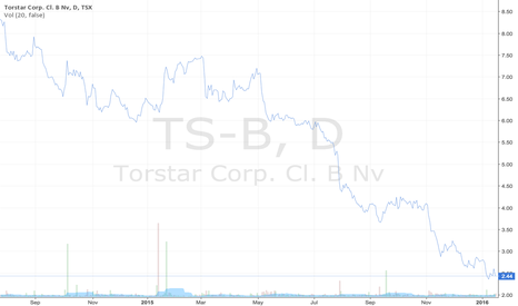 TS-B: Toronto Star (Torstar Corp.) Stock