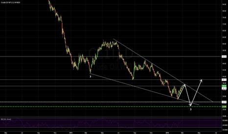 CL1!: Crude descending wedge.