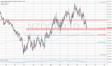 NZDCAD: Level To Watch: #NZDCAD 0.5 Fibo Reached for LONG