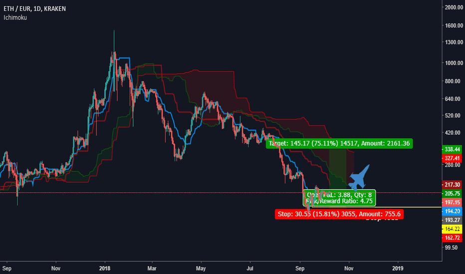ETHEUR: ETH/EUR Puli