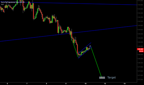 EURJPY: Looking to go Short EUR/JPY