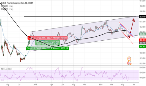 GBPJPY: GBPJPY Bullish long run