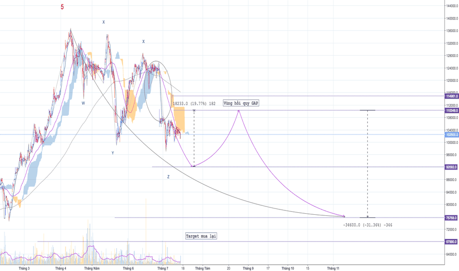 VIC: VIC - Cổ phiếu bước vào hiệu chỉnh