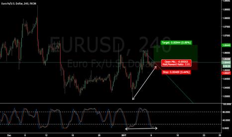 EURUSD: EURUSD wait for breakout and confirmation