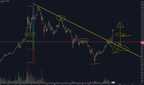 "BTCUSD: BITCOIN DBL TOP AT RESISTANCE...GOING DOWN FOR A ""BIT"""