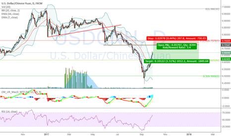 USDCNH: Testing a potential short opportunity on USD/CNH