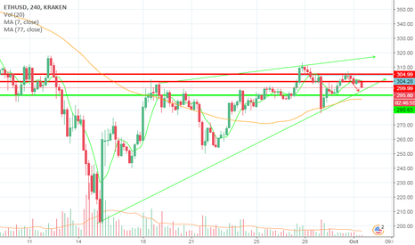 ETHUSD: ETH/USD short term