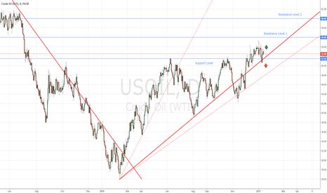 USOIL: WTI Trading Idea