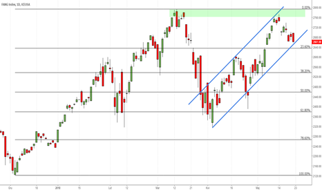FG1!: NYSE uruchamia opcje na indeks gigantów zrzeszonych w FANG