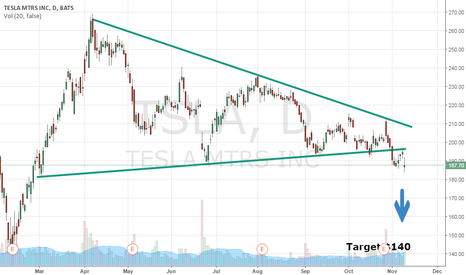 TSLA: Sell Tesla Motors $TSLA Immediately