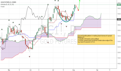 GC1!: Cup and Handle Gold