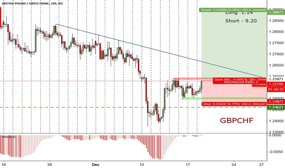 GBPCHF: GBPCHF  look for breakout structure for LONG