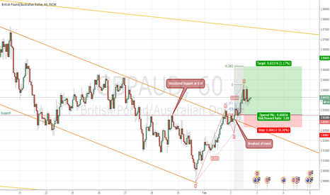 GBPAUD: GBPAUD Breakout continuation Fib .618 trade