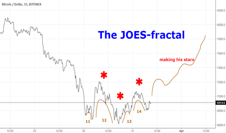 BTCUSD: The JOES-fractal: making his stars and climbing slow.....