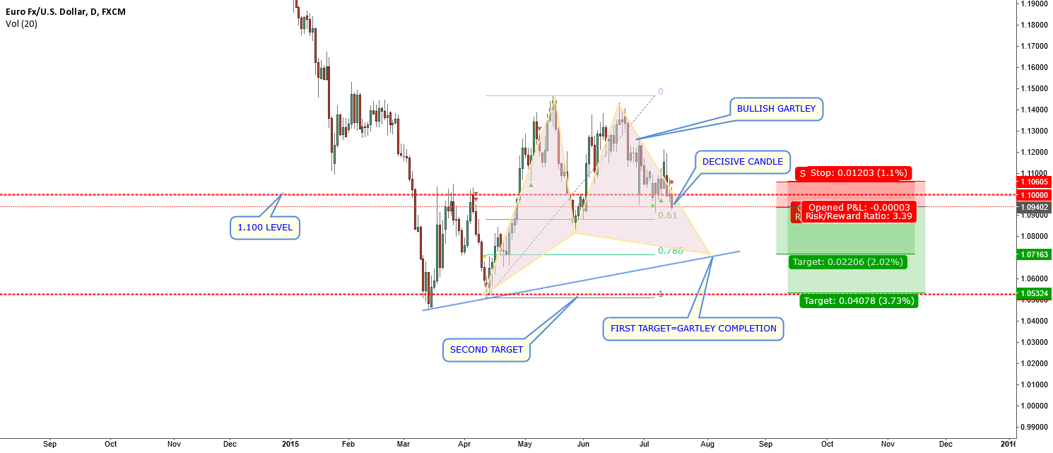 EURUSD-stop and reverse-alternate plan