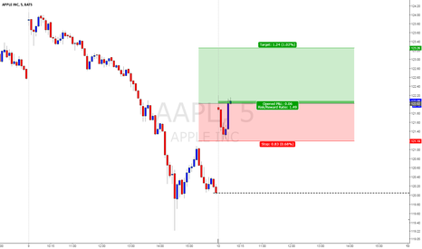 AAPL: Day trade now...