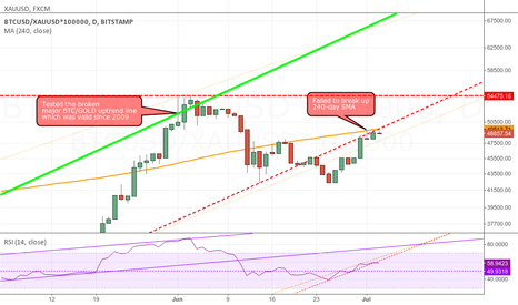 BTCUSD/XAUUSD*100000: A few interesting moments on the BTC/XAU chart