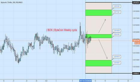 BCNUSD: ( BCN ) ByteCoin Weekly cycle