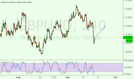 GBPUSD: This is the time to place BUY order for GBPUSD