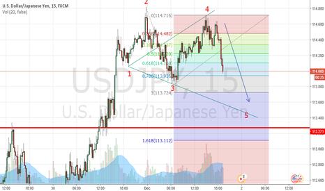 USDJPY: wave 5 coming;)
