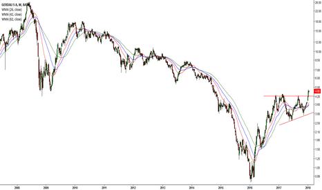 GGB: Bullish Gold Futures = Mining Companies (#7 GGB)
