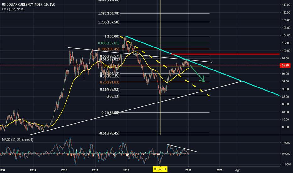DXY: bajada temporal del indice del dolar