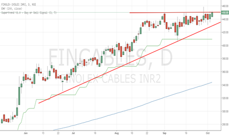 FINCABLES: Ascending Triangle Pattern awaiting Breakout