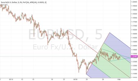 EURUSD: DOWNTREND IN EURUSD 5min