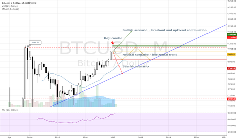 BTCUSD: The incoming trend reversal.