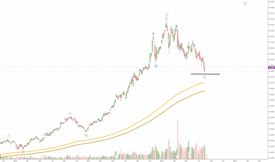 TCEHY: TENCENT - ready to move UP