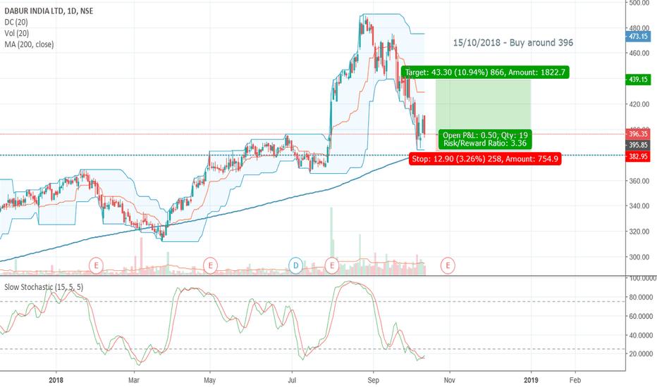 DABUR: Buy around 396-15/10/2018