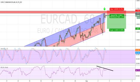 EURCAD: Euro Cad Short