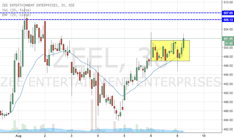 ZEEL: ZEE - Zipping Up (Intraday Buy)