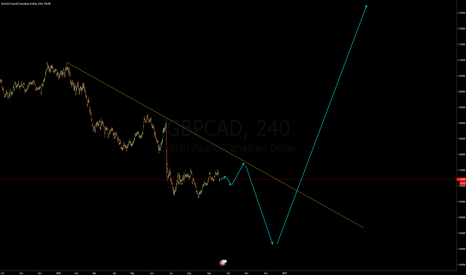 GBPCAD: Did it happen?