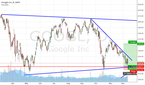 GOOGL: GOOGL reaches support