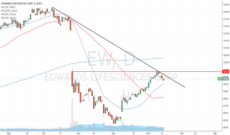 EW: Flagging for possible breakout