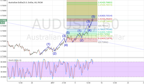 AUDUSD: Is the AUD getting exhausted here?