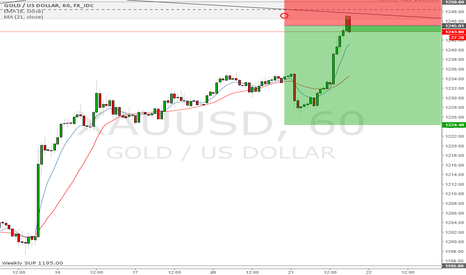 XAUUSD: Short Gold entry now!