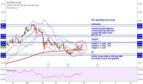 DLF: DLF Daily Positional trading setup