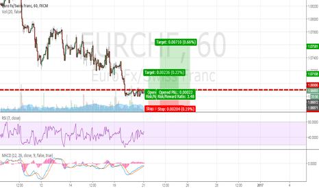 EURCHF: Long Counter-trend trade