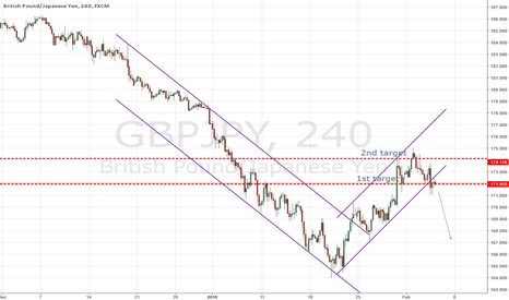 GBPJPY: WATCH THE BREAKOUT
