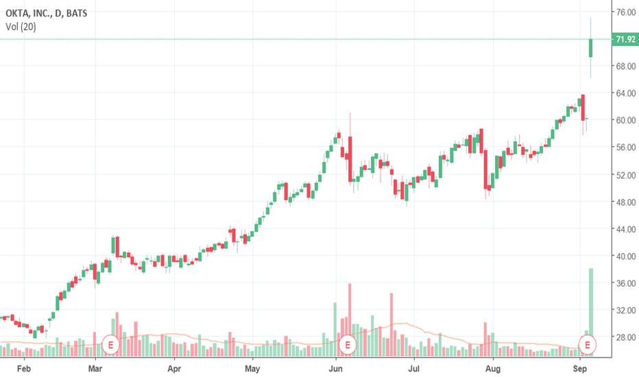 OKTA: Okta (OKTA) stock flying high, but is it overbought?
