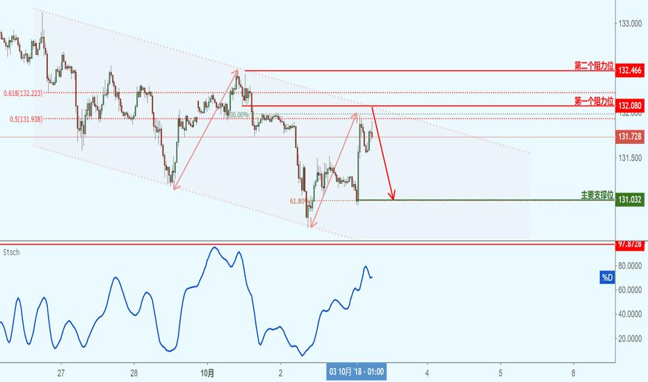 EURJPY: EURJPY 欧元兑日元(30分钟图)-接近阻力位,下跌!