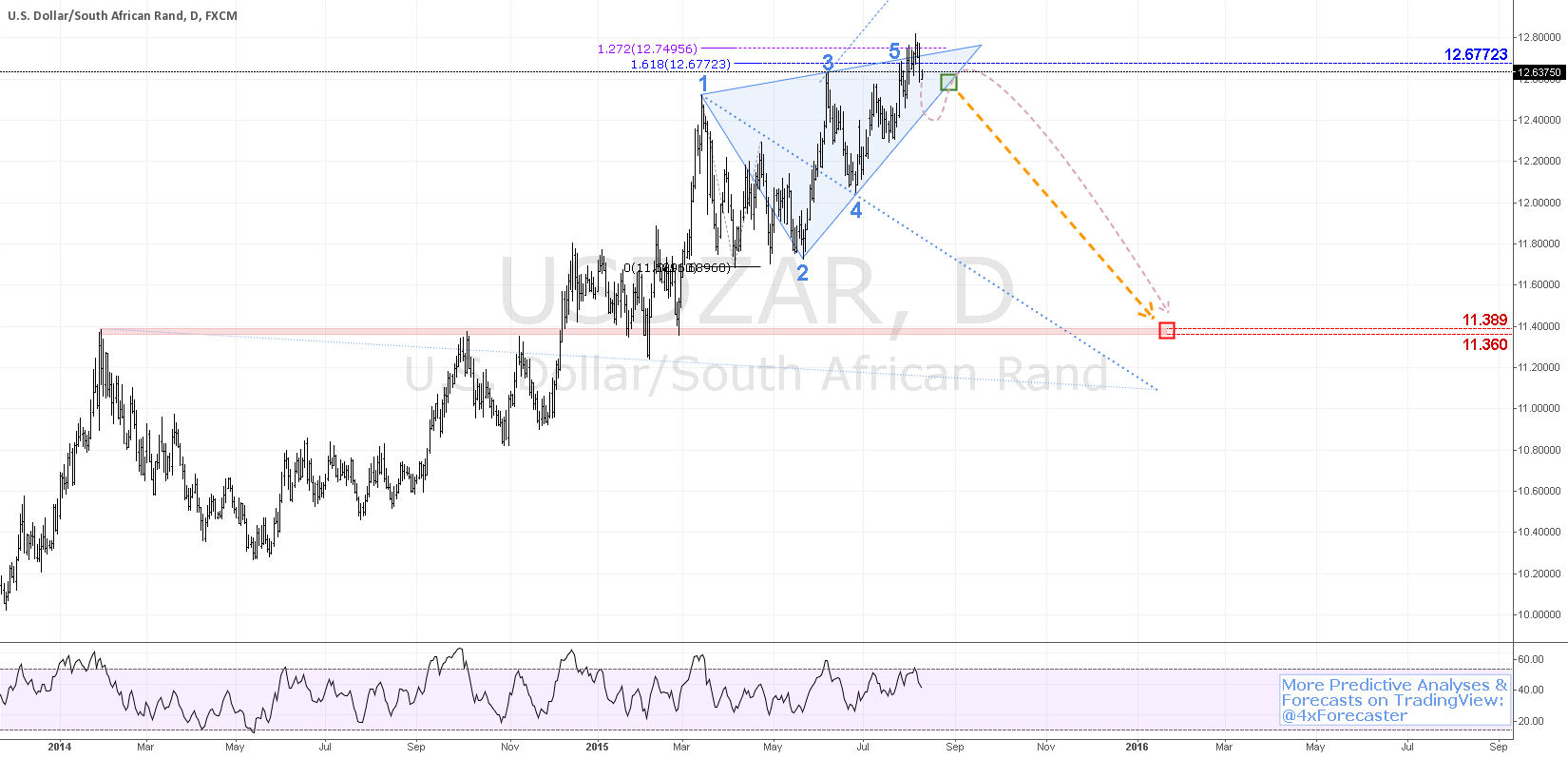 $USD vs. $ZAR Signal Potential Decline To 11.389 | #rand #forex