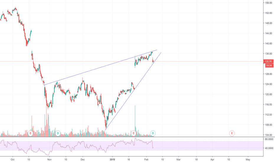 IBM: IBM Rising Wedge Short