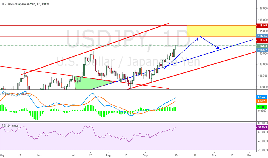 USDJPY: Remind on previous Long and short idea